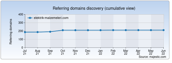 Referring domains for elektrik-malzemeleri.com by Majestic Seo