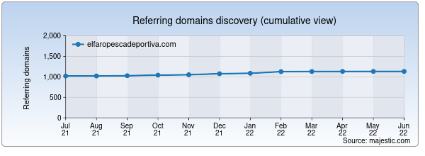 Referring domains for elfaropescadeportiva.com by Majestic Seo