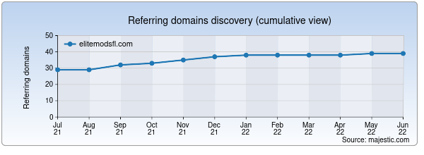 Referring domains for elitemodsfl.com by Majestic Seo