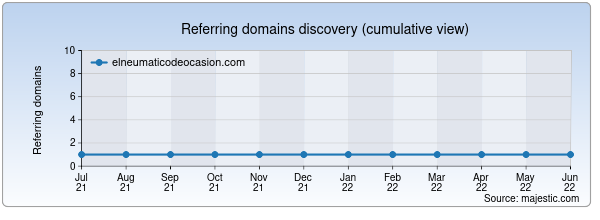 Referring domains for elneumaticodeocasion.com by Majestic Seo