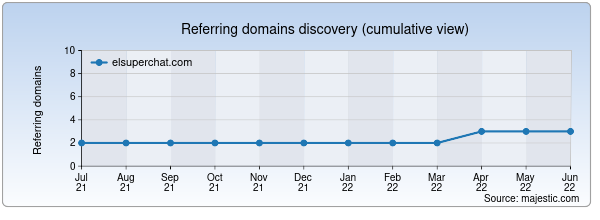 Referring domains for elsuperchat.com by Majestic Seo