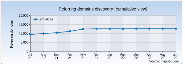 Referring domains for emlak.az by Majestic Seo