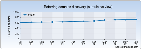 Referring domains for ena.ci by Majestic Seo