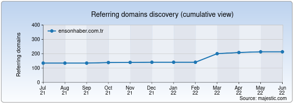 Referring domains for ensonhaber.com.tr by Majestic Seo