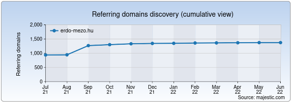 Referring domains for erdo-mezo.hu by Majestic Seo