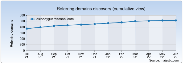 Referring domains for esibodyguardschool.com by Majestic Seo