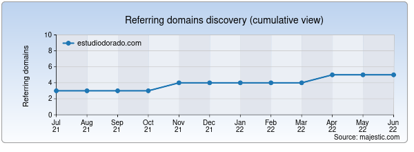 Referring domains for estudiodorado.com by Majestic Seo