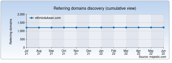 Referring domains for ethnicdukaan.com by Majestic Seo