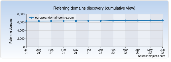 Referring domains for europeandomaincentre.com by Majestic Seo