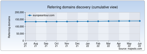 Referring domains for europeantour.com by Majestic Seo