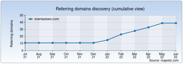 Referring domains for everlastseo.com by Majestic Seo