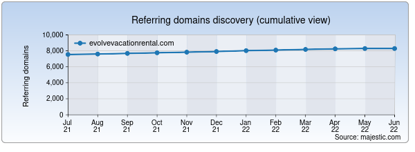 Referring domains for evolvevacationrental.com by Majestic Seo