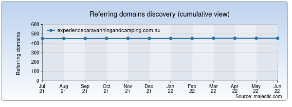 Referring domains for experiencecaravanningandcamping.com.au by Majestic Seo