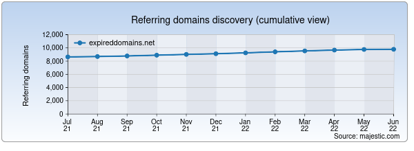 Referring domains for expireddomains.net by Majestic Seo