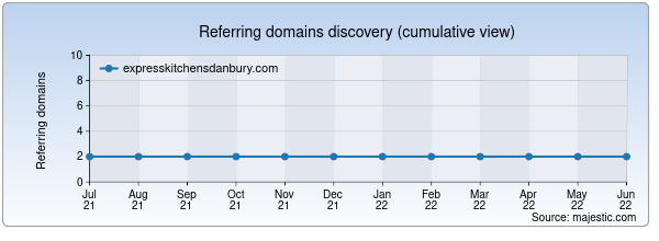 Referring domains for expresskitchensdanbury.com by Majestic Seo