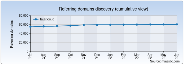 Referring domains for fajar.co.id by Majestic Seo