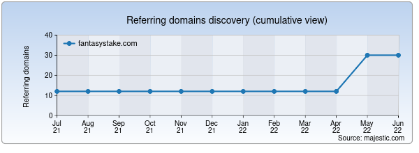 Referring domains for fantasystake.com by Majestic Seo