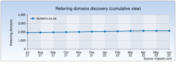 Referring domains for faxworx.co.za by Majestic Seo