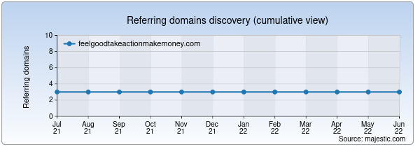 Referring domains for feelgoodtakeactionmakemoney.com by Majestic Seo