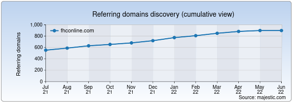 Referring domains for fhconline.com by Majestic Seo