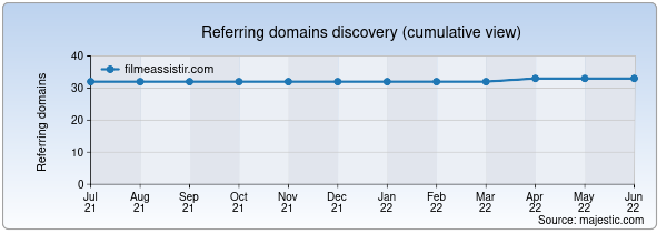 Referring domains for filmeassistir.com by Majestic Seo
