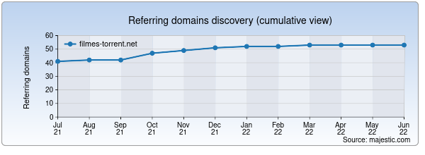 Referring domains for filmes-torrent.net by Majestic Seo