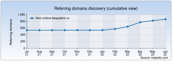 Referring domains for filmi-online-besplatno.ru by Majestic Seo