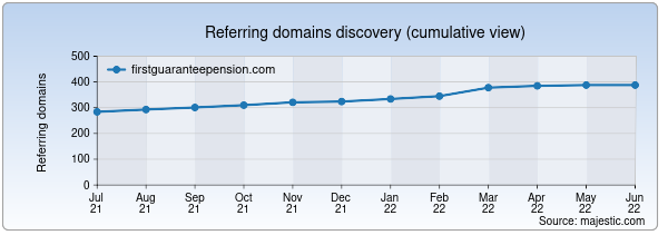 Referring domains for firstguaranteepension.com by Majestic Seo