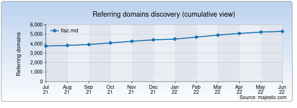 Referring domains for fisc.md by Majestic Seo