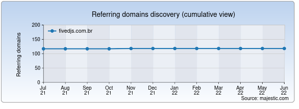 Referring domains for fivedjs.com.br by Majestic Seo