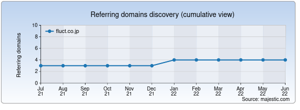 Referring domains for fluct.co.jp by Majestic Seo
