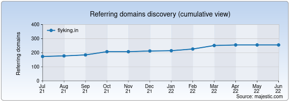 Referring domains for flyking.in by Majestic Seo