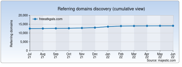 Referring domains for freeatkgals.com by Majestic Seo