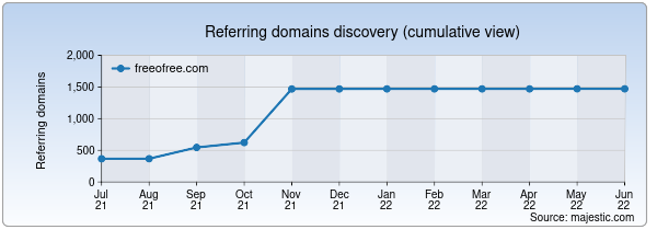 Referring domains for freeofree.com by Majestic Seo