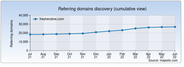 Referring domains for fresherslive.com by Majestic Seo