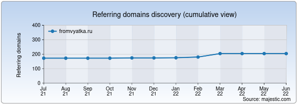 Referring domains for fromvyatka.ru by Majestic Seo