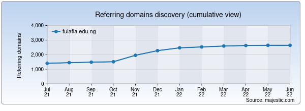 Referring domains for fulafia.edu.ng by Majestic Seo