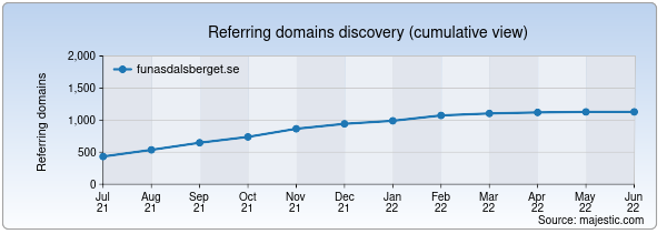 Referring domains for funasdalsberget.se by Majestic Seo