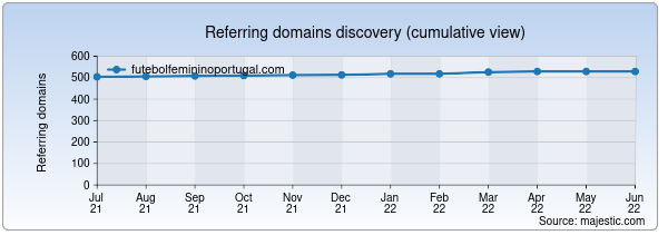 Referring domains for futebolfemininoportugal.com by Majestic Seo