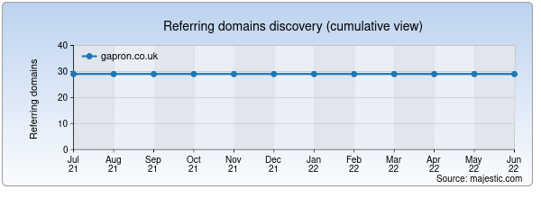 Referring domains for gapron.co.uk by Majestic Seo