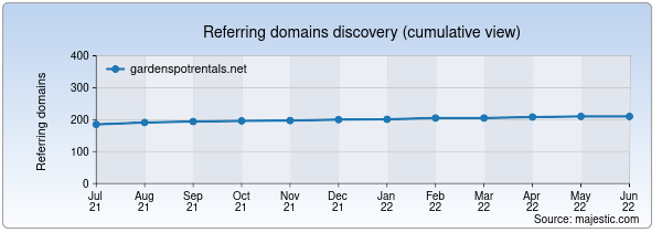 Referring domains for gardenspotrentals.net by Majestic Seo