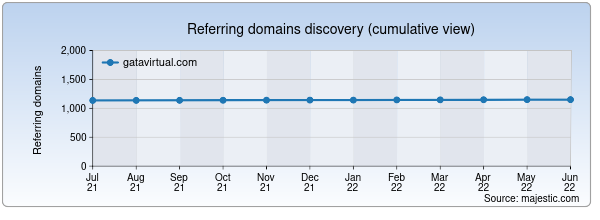 Referring domains for gatavirtual.com by Majestic Seo