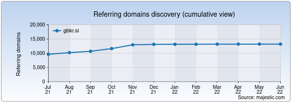 Referring domains for gbkr.si by Majestic Seo