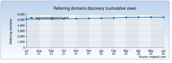 Referring domains for generadordeprecios.info by Majestic Seo