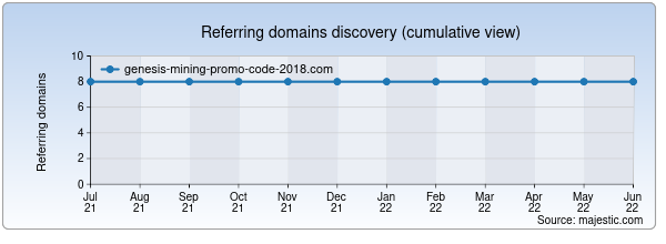 Referring domains for genesis-mining-promo-code-2018.com by Majestic Seo