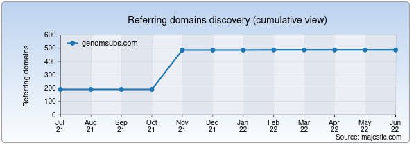 Referring domains for genomsubs.com by Majestic Seo