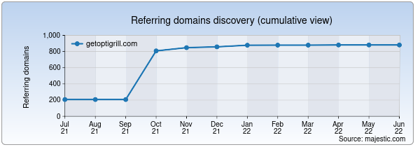 Referring domains for getoptigrill.com by Majestic Seo