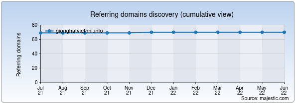 Referring domains for gionghatvietnhi.info by Majestic Seo