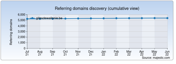 Referring domains for gitesdewallonie.be by Majestic Seo