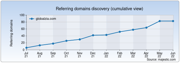 Referring domains for globalzia.com by Majestic Seo